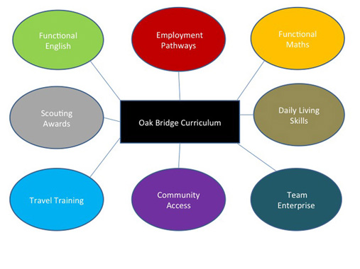 Oak Bridge Curriculum Diagram